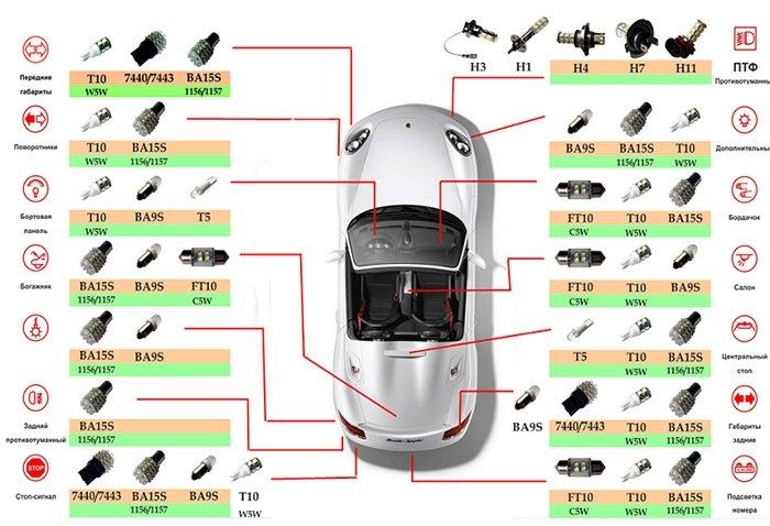 светодиодные лампы для авто что нужно знать 130comua