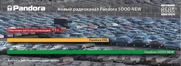 PANDORA — Новости