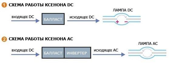 Чем отличаются ксеноны AC и DC?