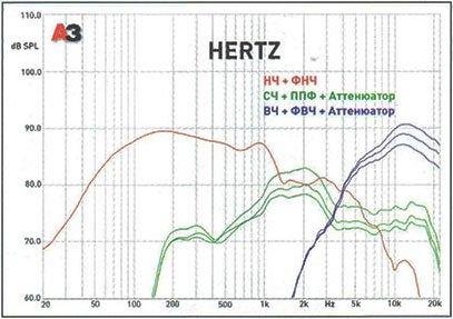 Hertz HSK 163.4 — обзор трёхполосной компонентной акустики