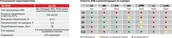 VOIN VL-145 — интелектуальное ЗУ АКБ — новинка 2015!