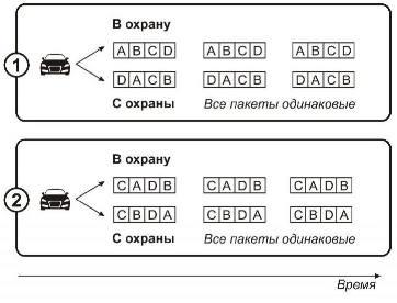 Основные алгоритмы кодирования в сигнализациях.
