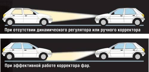 Свет в автомобиле. Что поставить?