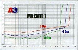 Усилитель E.O.S. Mozart 1