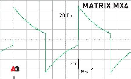 Тест автомобильного усилителя Brax Matrix MX4