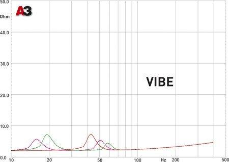 "Тест нового саба VIBE Space V-15. Журнал ""АвтоЗвук""."