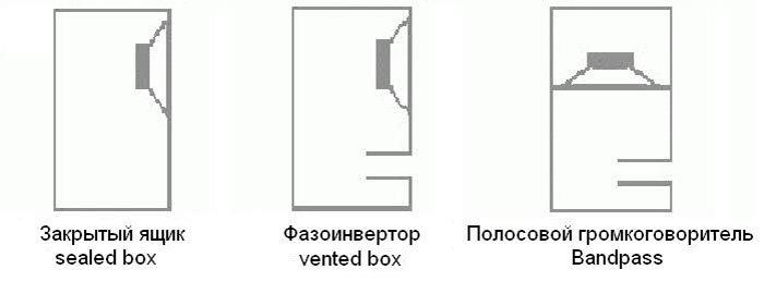 Схемы корпусов сабвуферов