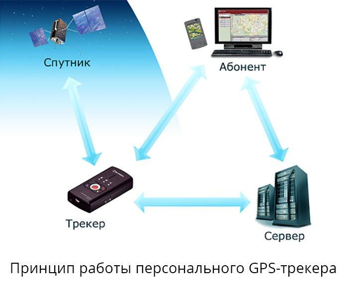 Персональный GPS-трекер: возможности, принцип работы ― 130.com.ua