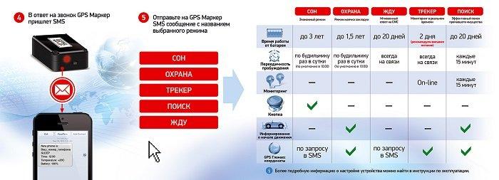 Режими GPS-маяка Маркер М70